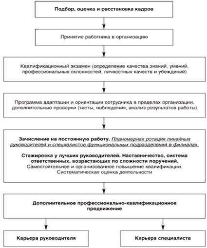 Схема построения карьеры