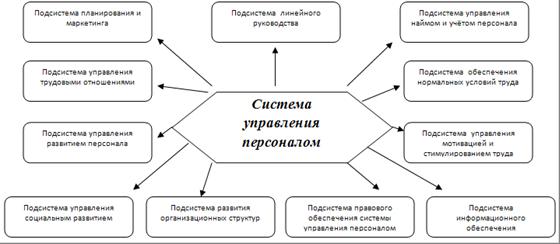 Организация управления персоналом на предприятии связана с