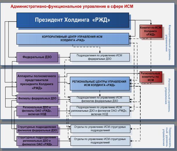 Структура управления ИСМ